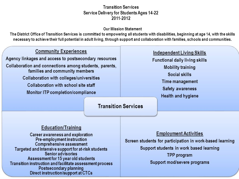 Community Experiences Agency linkages and access to postsecondary resources Collaboration and connections among students, parents, families and community members Collaboration with colleges/universities Collaboration with school site staff Monitor ITP completion/compliance Independent Living Skills Functional daily living skills Mobility training Social skills Time management Safety awareness Health and hygiene Education/Training Career awareness and exploration Pre-employment instruction Comprehensive assessment Targeted and Intensive support for at-risk students Senior advisories Assessment for 15 year old students Transition instruction and facilitate assessment process Postsecondary planning Direct instruction/support at CTCs Employment Activities Screen students for participation in work-based learning Support students in work based learning TPP program Support mod/severe programs Transition Services Service Delivery for Students Ages 14-22 2011-2012 Our Mission Statement The District Office of Transition Services is committed to empowering all students with disabilities, beginning at age 14, with the skills necessary to achieve their full potential in adult living, through support and collaboration with families, schools and communities.