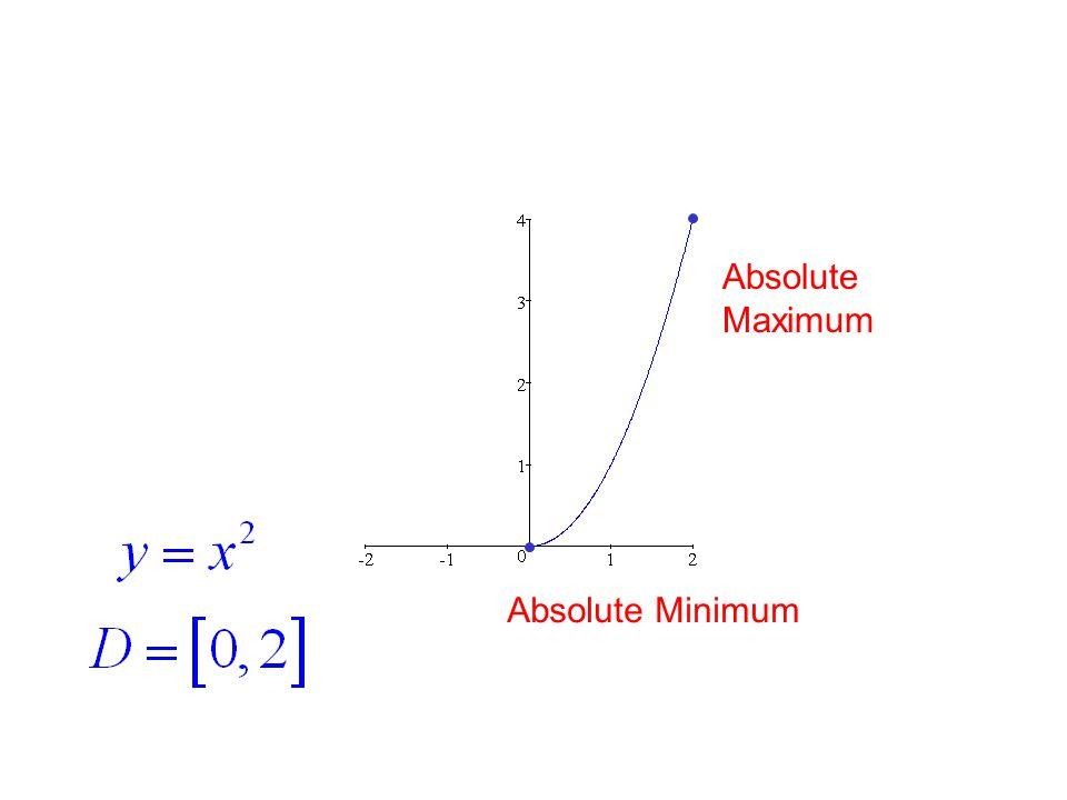 Absolute Minimum Absolute Maximum