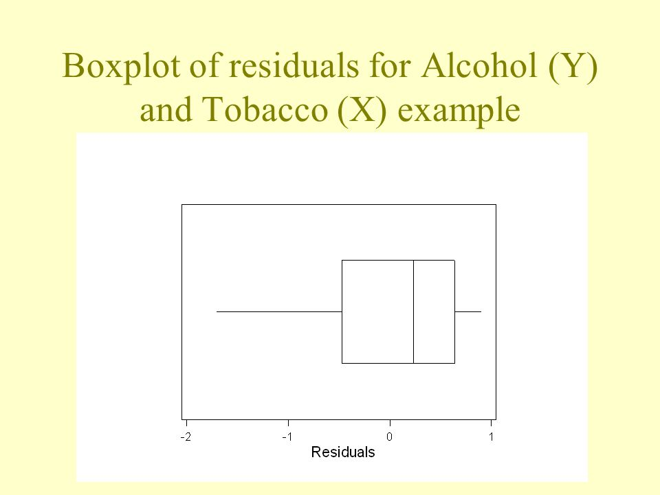 Boxplot of residuals for Alcohol (Y) and Tobacco (X) example