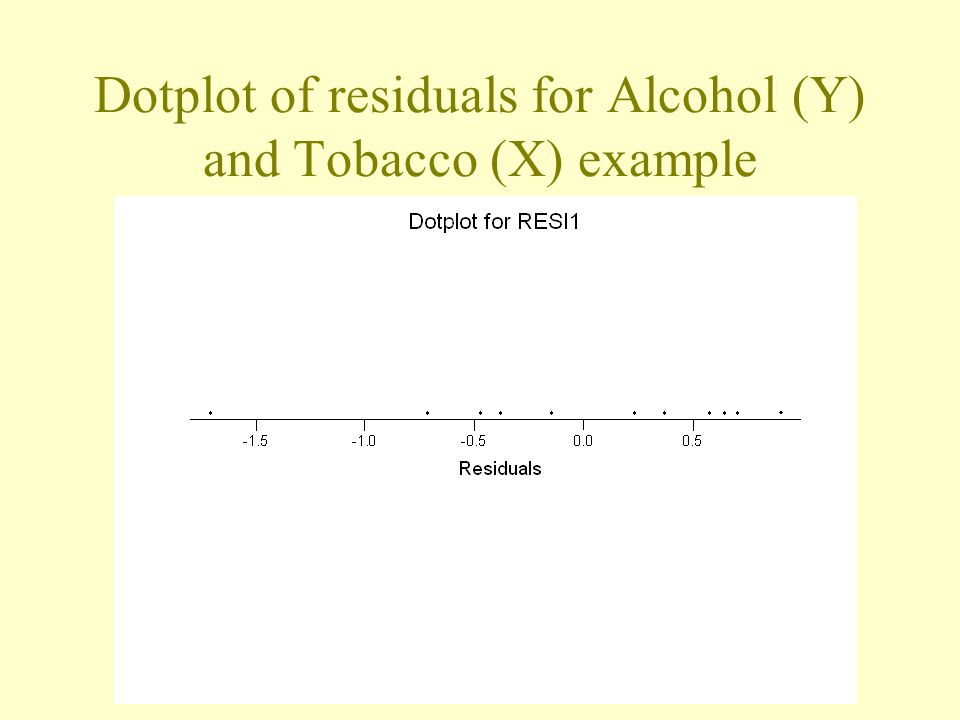 Dotplot of residuals for Alcohol (Y) and Tobacco (X) example
