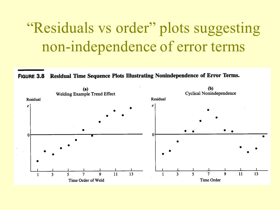Residuals vs order plots suggesting non-independence of error terms