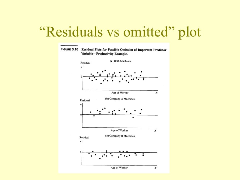 Residuals vs omitted plot