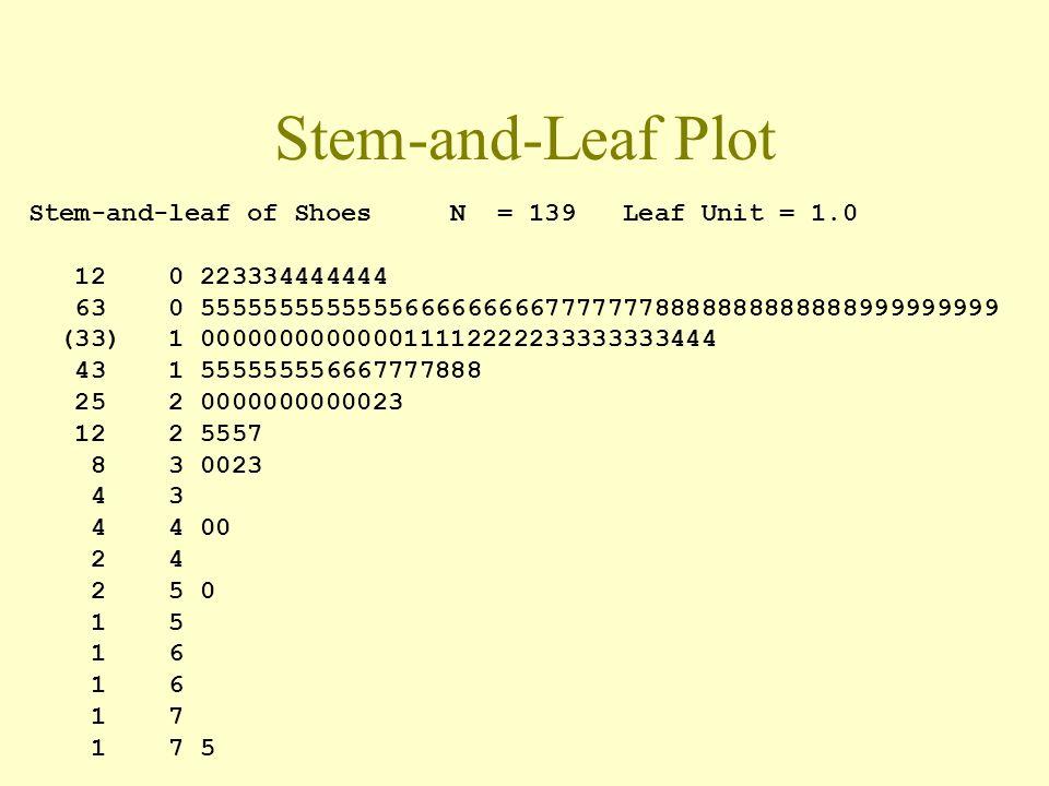 Stem-and-Leaf Plot Summarizes quantitative data.