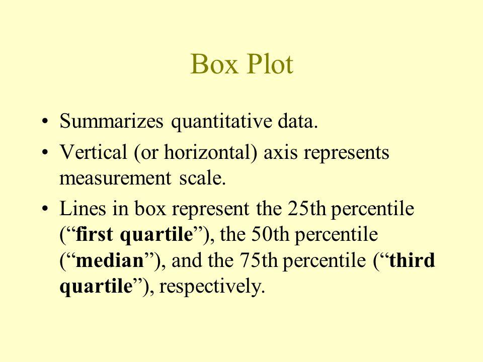 Nonconstancy or error variance (Standardized) residuals versus fits plot (Standardized) residuals versus predictor plot