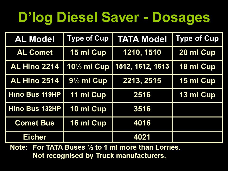 D'log Diesel Saver - Dosages AL Model Type of Cup TATA Model Type of Cup AL Comet15 ml Cup1210, 151020 ml Cup AL Hino 221410½ ml Cup 1512, 1612, 1613 18 ml Cup AL Hino 25149½ ml Cup2213, 251515 ml Cup Hino Bus 119HP 11 ml Cup251613 ml Cup Hino Bus 132HP 10 ml Cup3516 Comet Bus16 ml Cup4016 Eicher4021 Note:For TATA Buses ½ to 1 ml more than Lorries.