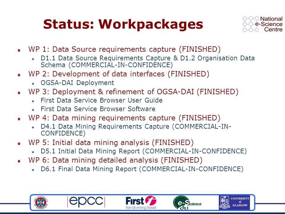 Status: Workpackages WP 1: Data Source requirements capture (FINISHED) D1.1 Data Source Requirements Capture & D1.2 Organisation Data Schema (COMMERCI