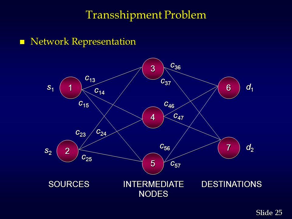 25 Slide Transshipment Problem n Network Representation 22 33 44 55 66 77 11 c 13 c 14 c 23 c 24 c 25 c 15 s1s1s1s1 c 36 c 37 c 46 c 47 c 56 c 57 d1d1