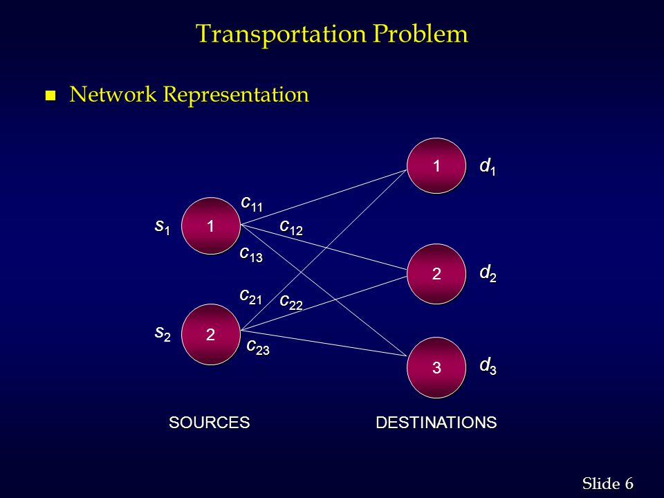 6 6 Slide Transportation Problem n Network Representation 1 1 2 2 3 3 1 1 2 2 c 11 c 12 c 13 c 21 c 22 c 23 d1d1d1d1 d2d2d2d2 d3d3d3d3 s1s1s1s1 s2s2 S