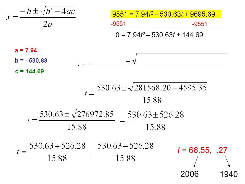 0 = 7.94t 2 – 530.63t + 144.69 -9551 a = 7.94 t = 66.55,.27 2006 1940 b = –530.63 c = 144.69
