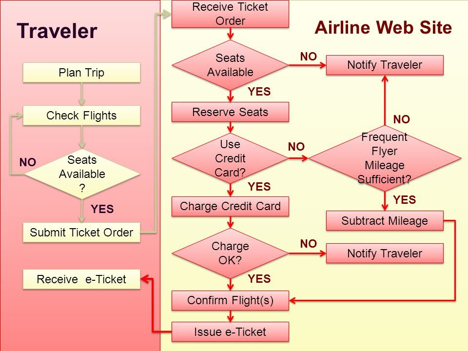 Notify Traveler Receive Ticket Order Reserve Seats Charge Credit Card Confirm Flight(s) Issue e-Ticket Plan Trip Check Flights Submit Ticket Order Receive e-Ticket Seats Available Use Credit Card.