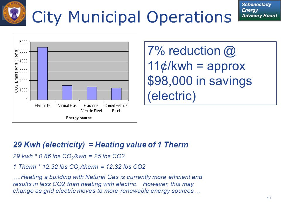 Schenectady Energy Advisory Board 10 City Municipal Operations 29 Kwh (electricity) = Heating value of 1 Therm 29 kwh * 0.86 lbs CO 2 /kwh = 25 lbs CO2 1 Therm * 12.32 lbs CO 2 /therm = 12.32 lbs CO2 ….Heating a building with Natural Gas is currently more efficient and results in less CO2 than heating with electric.