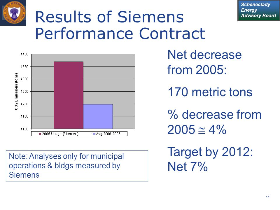 Schenectady Energy Advisory Board 11 Results of Siemens Performance Contract Net decrease from 2005: 170 metric tons % decrease from 2005  4% Target by 2012: Net 7% Note: Analyses only for municipal operations & bldgs measured by Siemens
