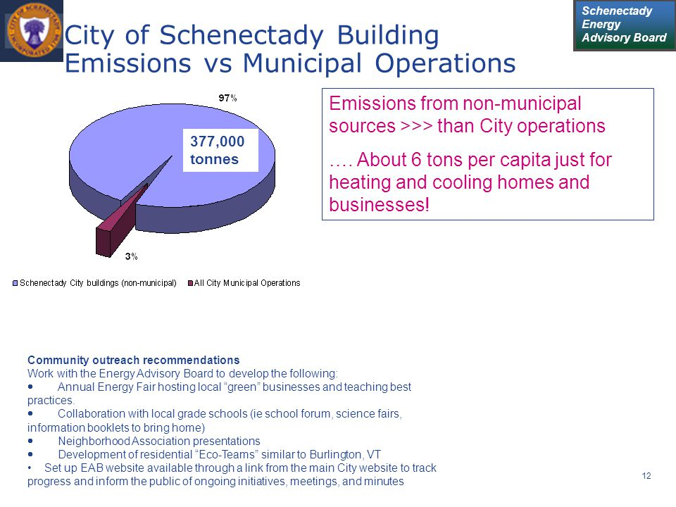 Schenectady Energy Advisory Board 12 City of Schenectady Building Emissions vs Municipal Operations Community outreach recommendations Work with the E
