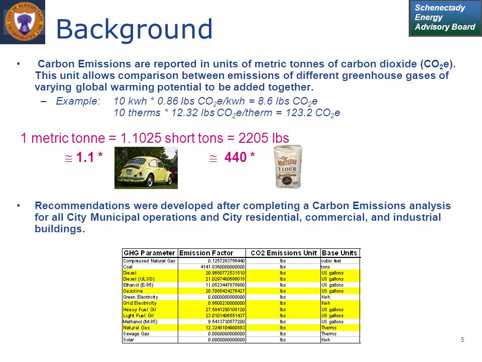 Schenectady Energy Advisory Board 5 Background Carbon Emissions are reported in units of metric tonnes of carbon dioxide (CO 2 e).