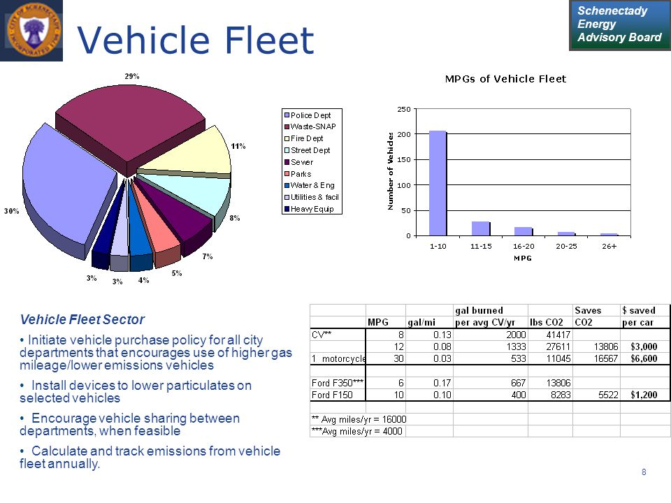Schenectady Energy Advisory Board 8 Vehicle Fleet Vehicle Fleet Sector Initiate vehicle purchase policy for all city departments that encourages use o