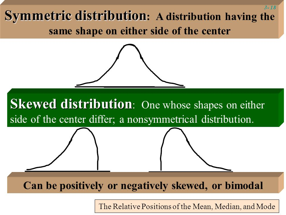 Symmetric distribution Symmetric distribution : A distribution having the same shape on either side of the center Skewed distribution Skewed distribution : One whose shapes on either side of the center differ; a nonsymmetrical distribution.
