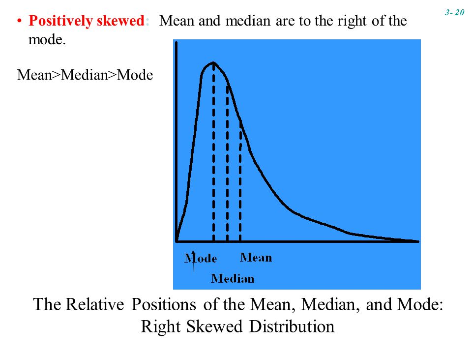 The Relative Positions of the Mean, Median, and Mode: Right Skewed Distribution Positively skewed: Mean and median are to the right of the mode.