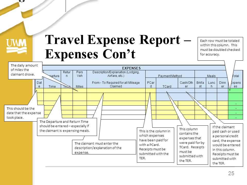 Travel Expense Report – Expenses Con't 25 EXPENSES Departure Retur n Pers Veh Description/Explanation (Lodging, Airfare, etc.)Payment MethodMealsTotal Dat eTime Miles From - To Required for all Mileage Claimed PCar dTCard Cash/Oth er Brkfa st Lunc h Dinn er Expens es - - - - Each row must be totaled within this column.
