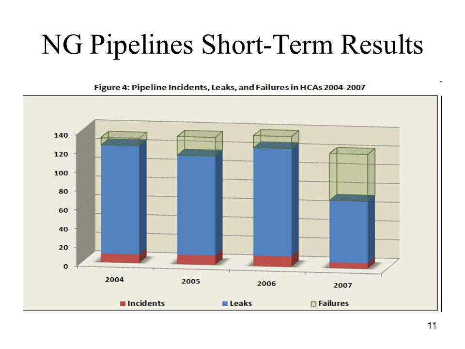 11 NG Pipelines Short-Term Results