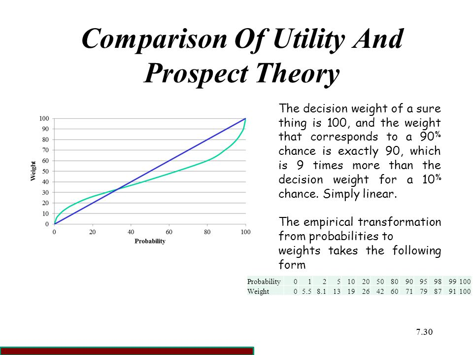 7.3030 Comparison Of Utility And Prospect Theory The decision weight of a sure thing is 100, and the weight that corresponds to a 90 % chance is exactly 90, which is 9 times more than the decision weight for a 10 % chance.
