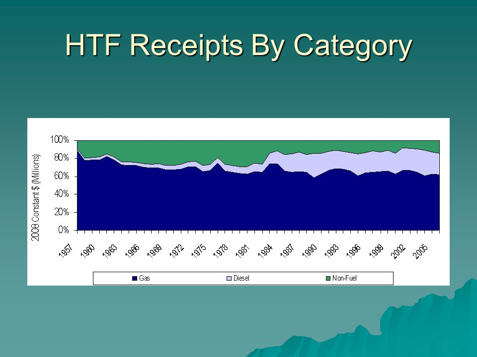 HTF Receipts By Category