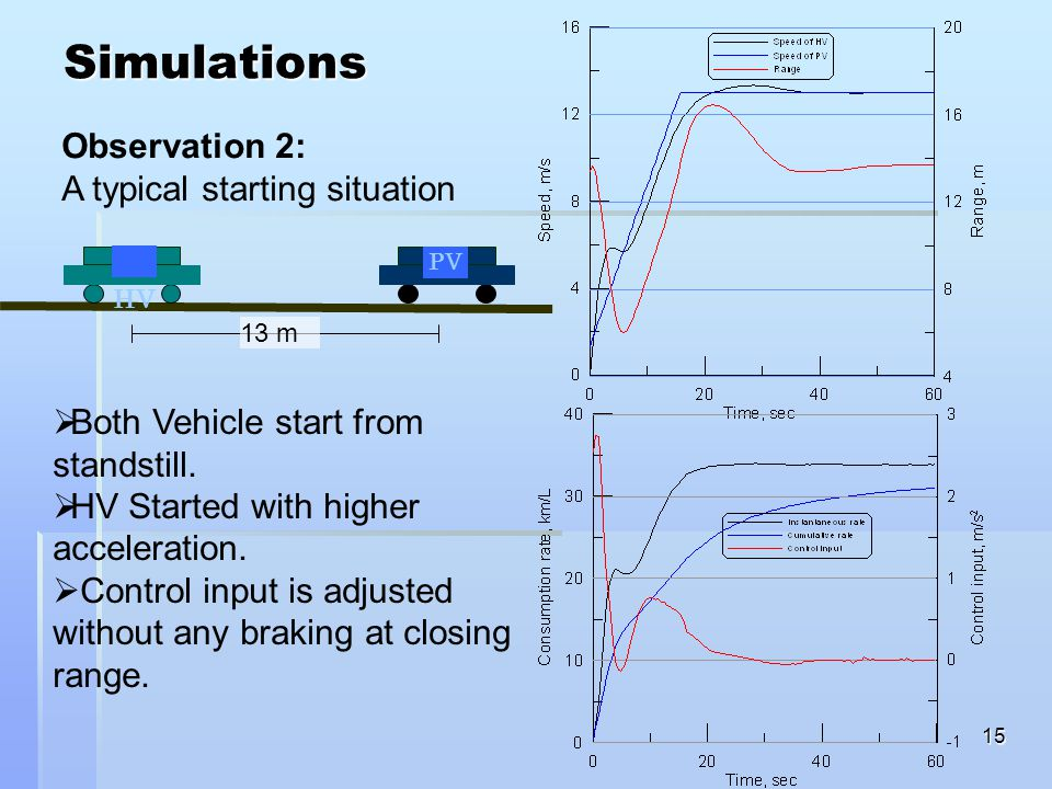 15 Simulations Observation 2: A typical starting situation HV PV 13 m  Both Vehicle start from standstill.  HV Started with higher acceleration.  C