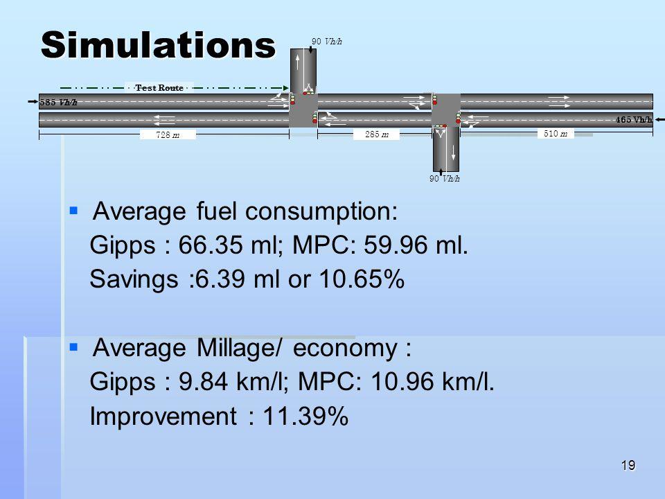 19 Simulations   Average fuel consumption: Gipps : 66.35 ml; MPC: 59.96 ml. Savings :6.39 ml or 10.65%   Average Millage/ economy : Gipps : 9.84 k