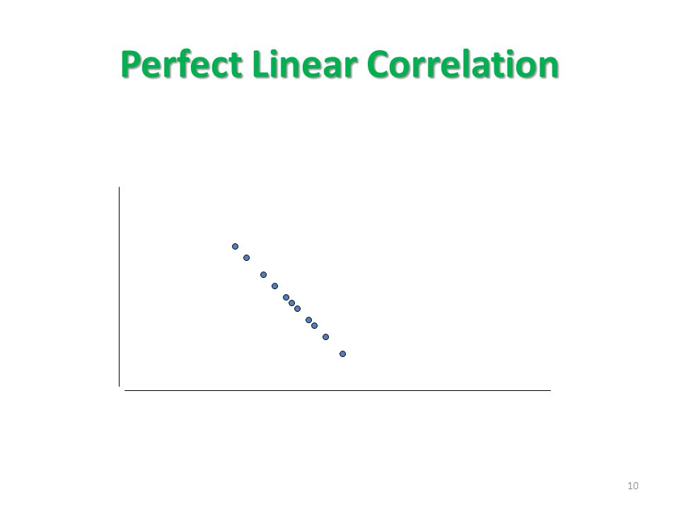 Perfect Linear Correlation 10