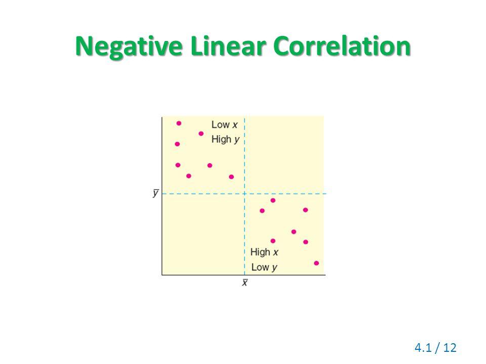 Negative Linear Correlation 4.1 / 12