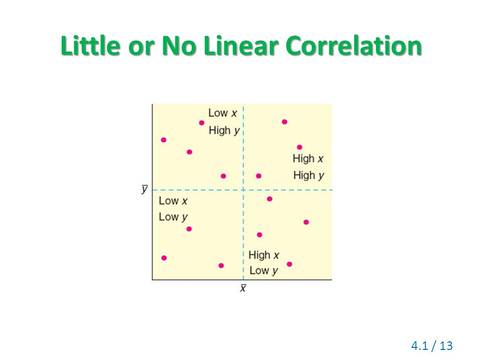 Little or No Linear Correlation 4.1 / 13