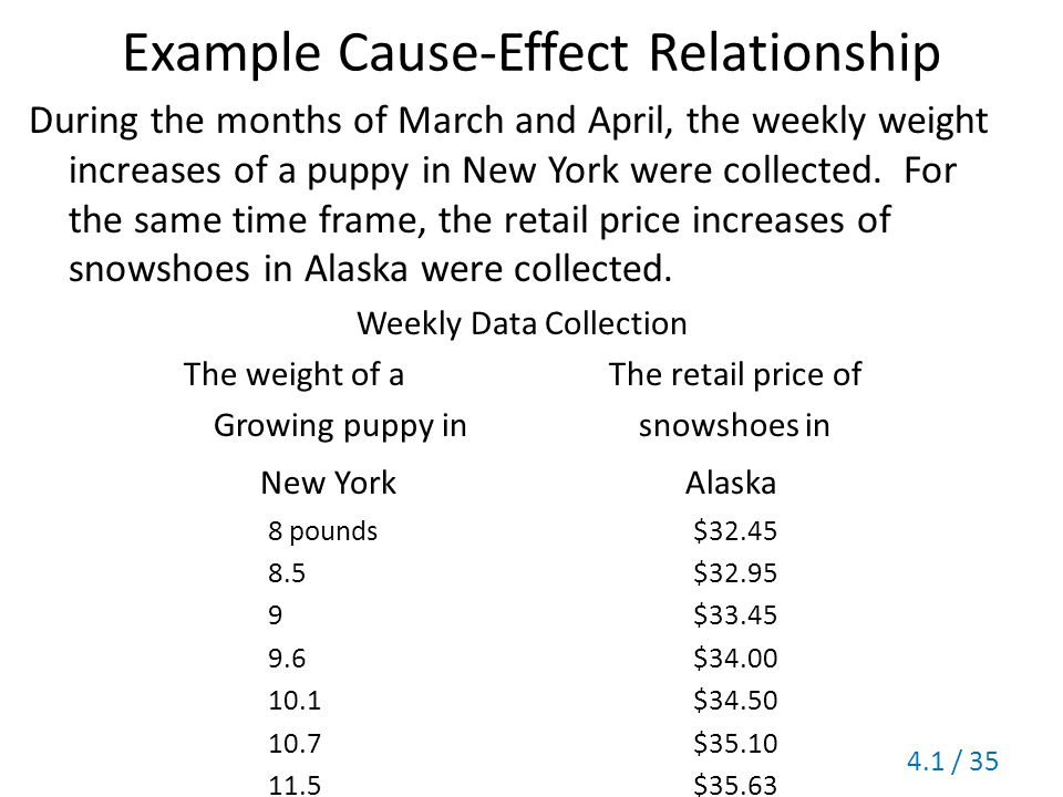 Example Cause-Effect Relationship During the months of March and April, the weekly weight increases of a puppy in New York were collected. For the sam