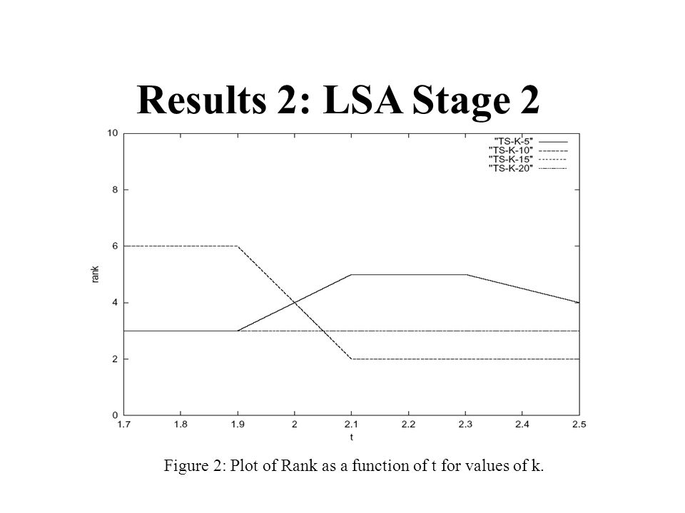 Results 2: LSA Stage 2 Figure 2: Plot of Rank as a function of t for values of k.