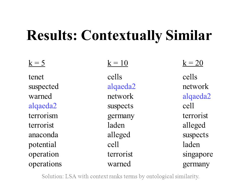 Results: Contextually Similar tenet suspected warned alqaeda2 terrorism terrorist anaconda potential operation operations k = 5 cells alqaeda2 network suspects germany laden alleged cell terrorist warned k = 10 cells network alqaeda2 cell terrorist alleged suspects laden singapore germany k = 20 Solution: LSA with context ranks terms by ontological similarity.