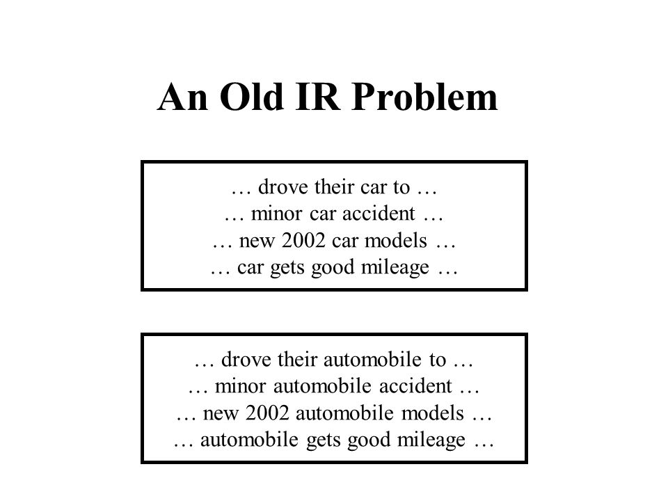An Old IR Problem … drove their car to … … minor car accident … … new 2002 car models … … car gets good mileage … … drove their automobile to … … minor automobile accident … … new 2002 automobile models … … automobile gets good mileage …