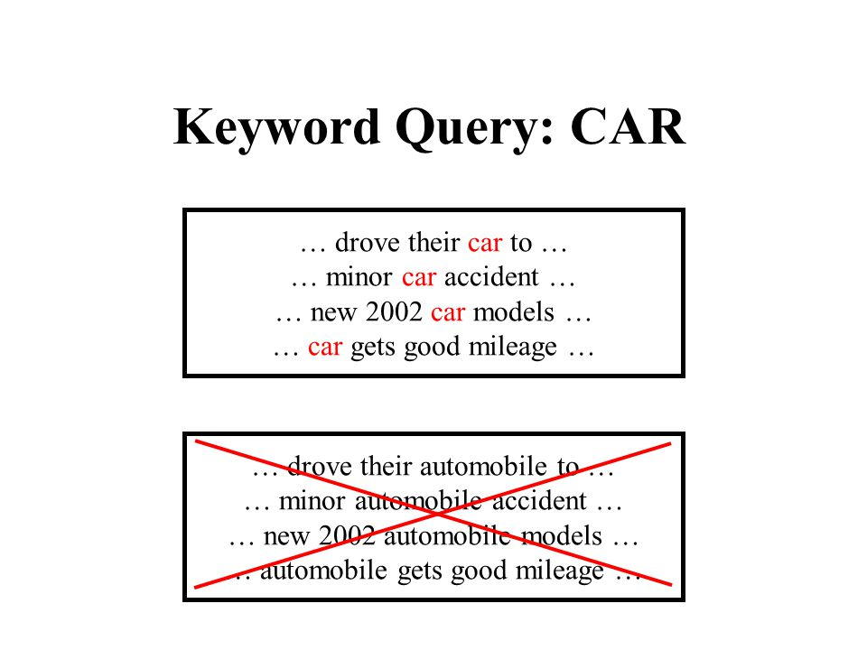 Keyword Query: CAR … drove their car to … … minor car accident … … new 2002 car models … … car gets good mileage … … drove their automobile to … … minor automobile accident … … new 2002 automobile models … … automobile gets good mileage …