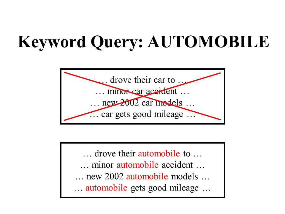 Keyword Query: AUTOMOBILE … drove their car to … … minor car accident … … new 2002 car models … … car gets good mileage … … drove their automobile to … … minor automobile accident … … new 2002 automobile models … … automobile gets good mileage …