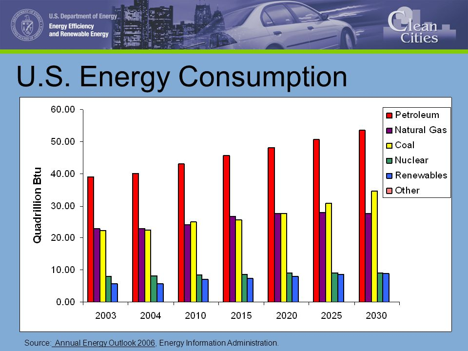 U.S. Energy Consumption Source: Annual Energy Outlook 2006, Energy Information Administration.