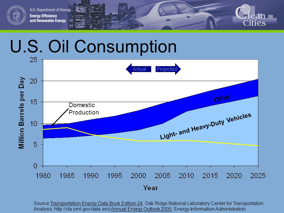 U.S. Oil Consumption Domestic Production ProjectedActual Light- and Heavy-Duty Vehicles Other Source:Transportation Energy Data Book Edition 24, Oak R