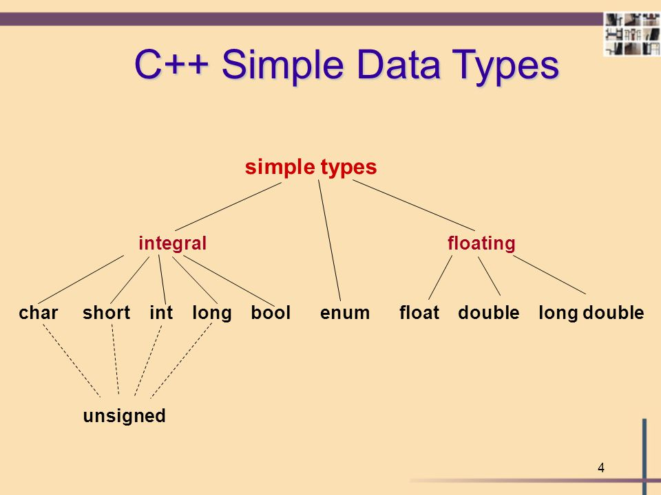 4 C++ Simple Data Types simple types integralfloating char short int long bool enum float double long double unsigned