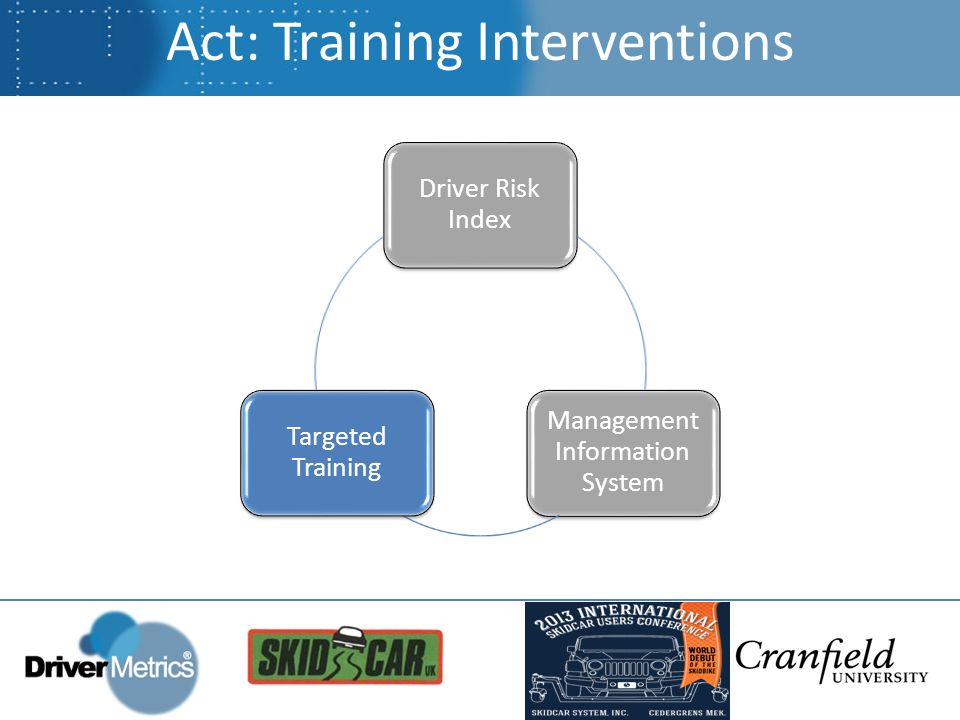 Act: Training Interventions Driver Risk Index Management Information System Targeted Training