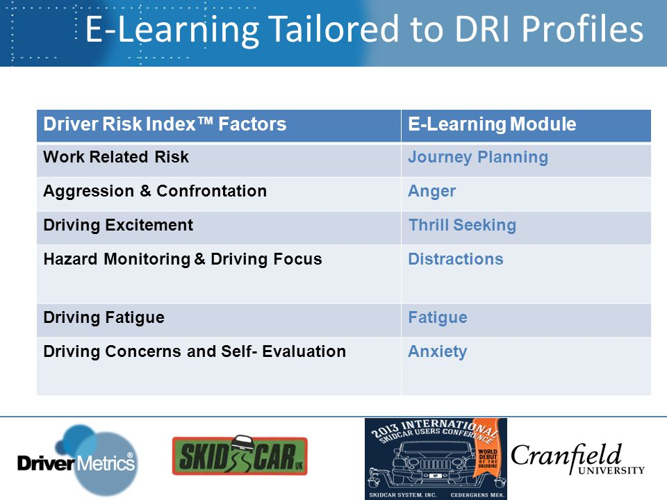 Driver Risk Index™ FactorsE-Learning Module Work Related RiskJourney Planning Aggression & ConfrontationAnger Driving ExcitementThrill Seeking Hazard Monitoring & Driving FocusDistractions Driving FatigueFatigue Driving Concerns and Self- EvaluationAnxiety