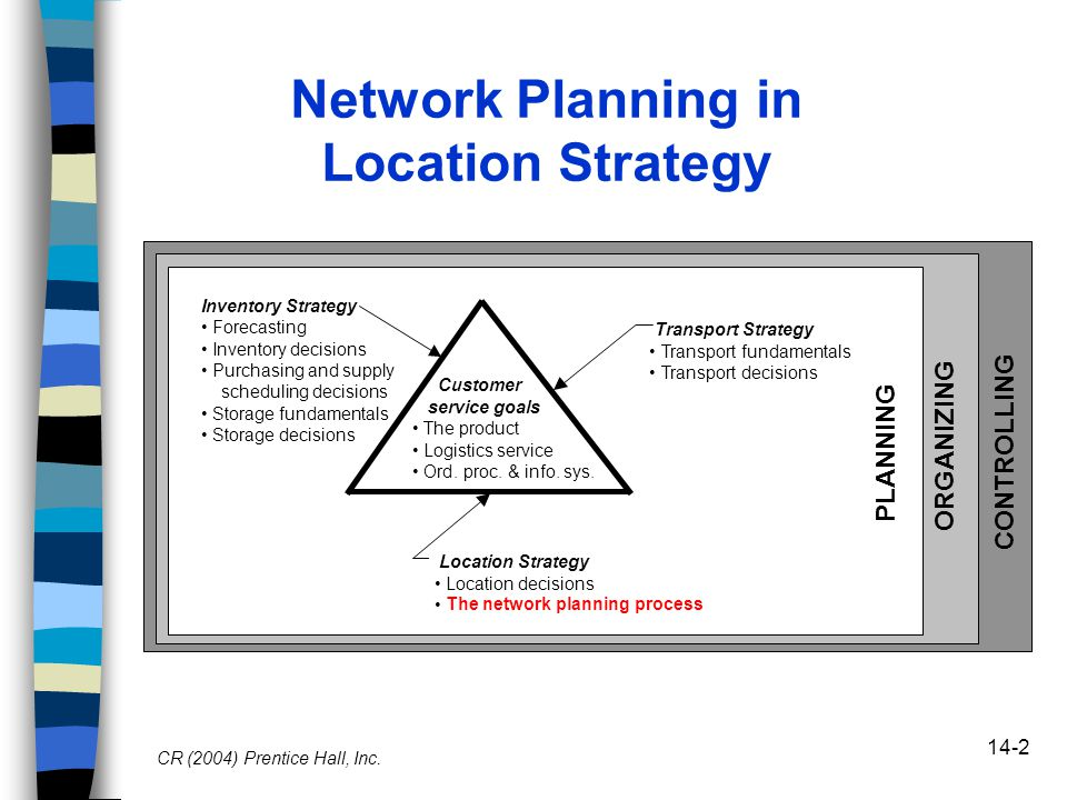14-2 Network Planning in Location Strategy CR (2004) Prentice Hall, Inc.