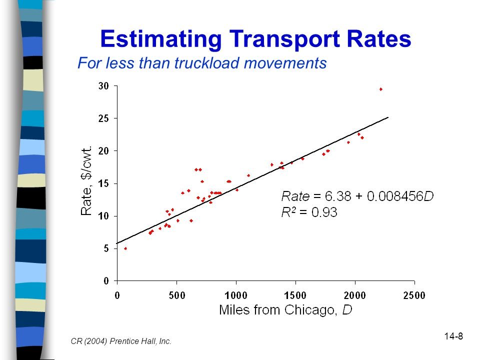 14-8 CR (2004) Prentice Hall, Inc. Estimating Transport Rates For less than truckload movements