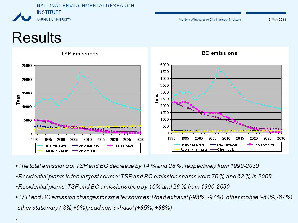NATIONAL ENVIRONMENTAL RESEARCH INSTITUTE AARHUS UNIVERSITY 3 May 2011 Morten Winther and Ole-Kenneth Nielsen Results The total emissions of TSP and BC decrease by 14 % and 28 %, respectively from 1990-2030 Residential plants is the largest source: TSP and BC emission shares were 70 % and 62 % in 2008.
