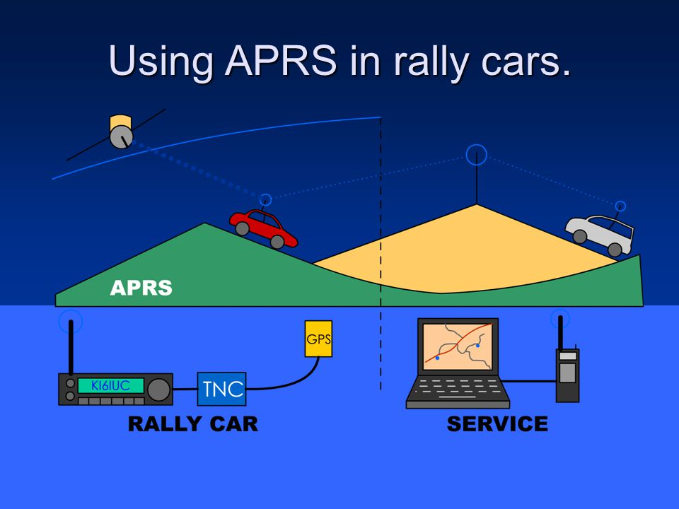 Using APRS in rally cars.
