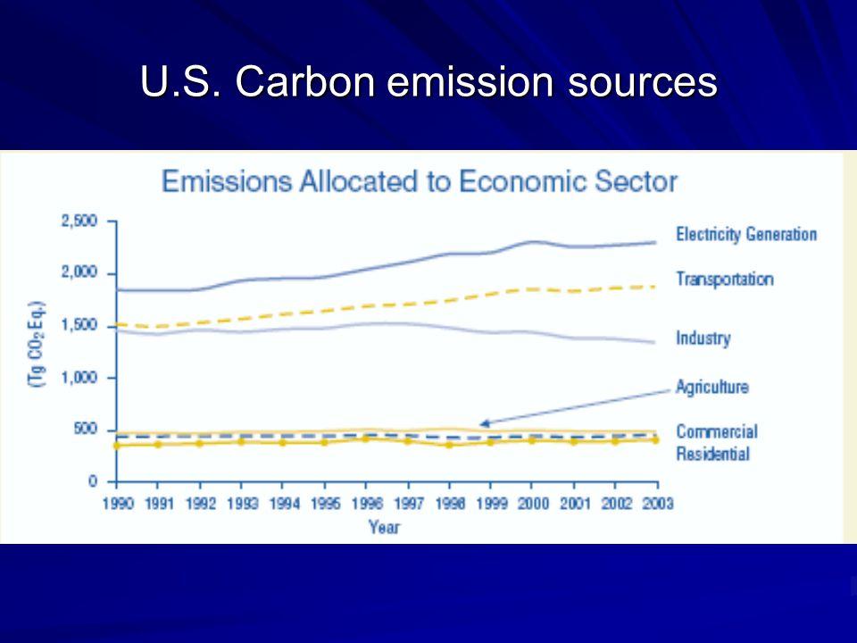 U.S. Carbon emission sources
