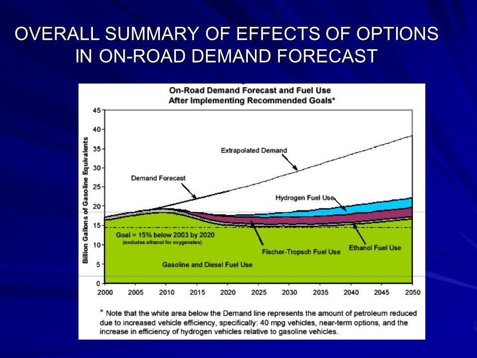 OVERALL SUMMARY OF EFFECTS OF OPTIONS IN ON-ROAD DEMAND FORECAST