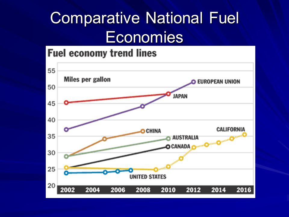 Comparative National Fuel Economies