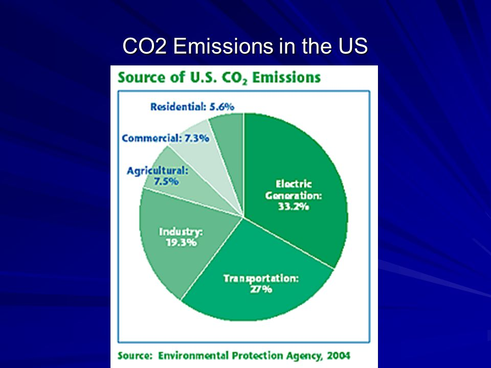 CO2 Emissions in the US by End-Use Sector