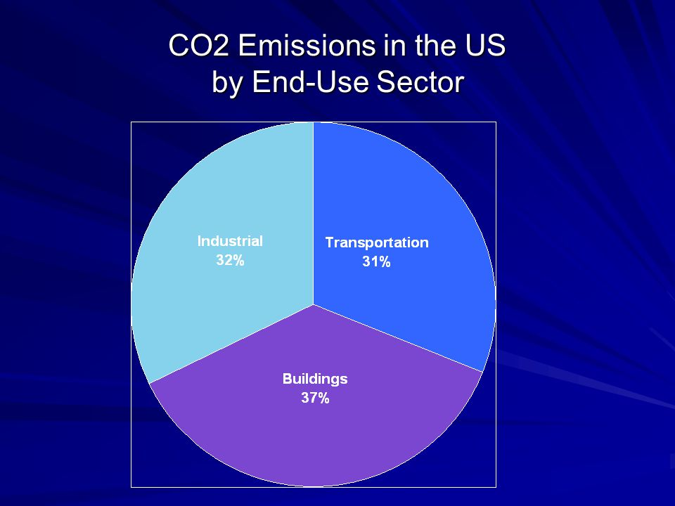US CO2 Emissions from Transportation